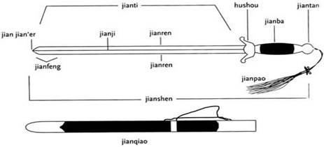 jian chinees zwaard