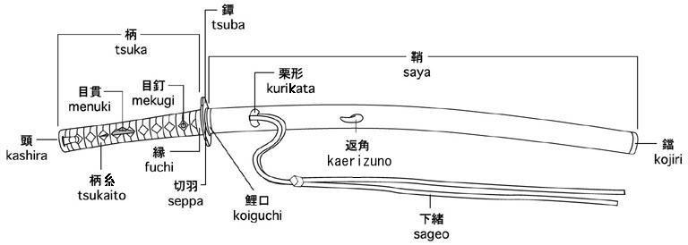 Katana Samurai Zwaard onderdelen