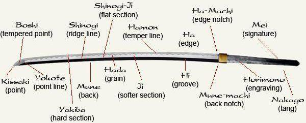 samurai zwaard katana onderdelen